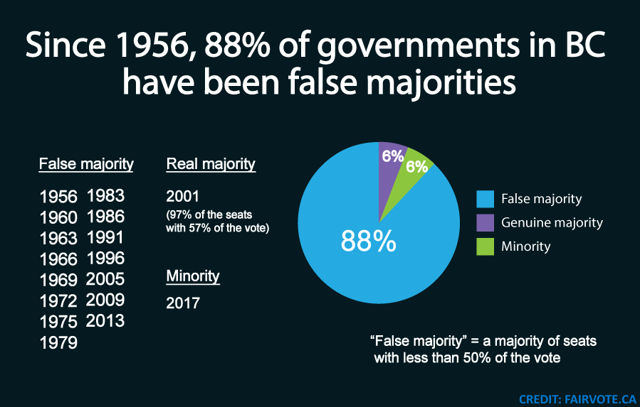 88 percent of BC governments since 1956 have been false majorities