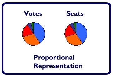 Graph showing pro rep means the share of seats a party gets equals its share of votes.
