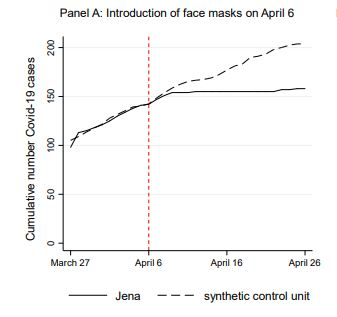 Graph showing adoption of law requiring face masks in public in Jena, Germany, resulted in stoppage of growth in COVID-19 cases.