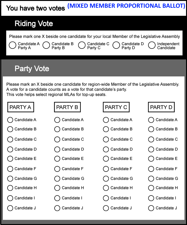 Mock ballot of open-list Mixed Member Proportional voting system.