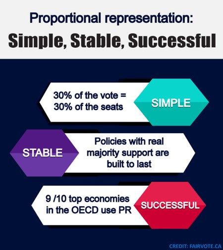 PR-simple-stable-successful-government