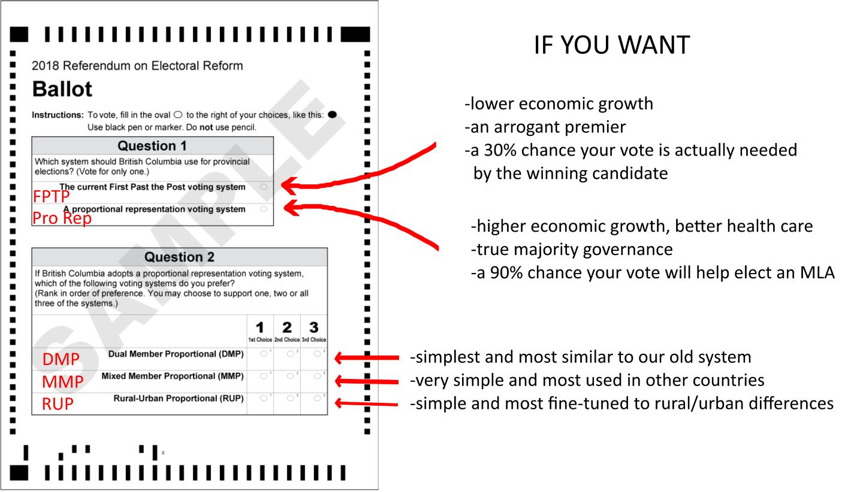 Annotated sample referendum ballot