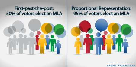 95% of voters help elect an MLA with proportional representation, compared to only half with First Past The Post.